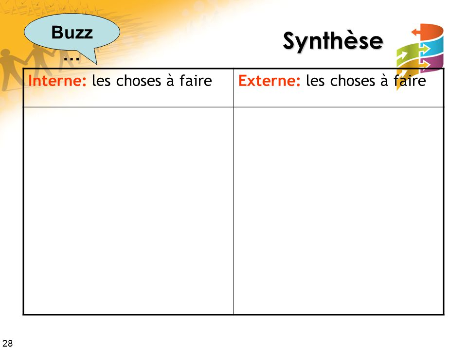 28 Synthèse Interne: les choses à faireExterne: les choses à faire Buzz …