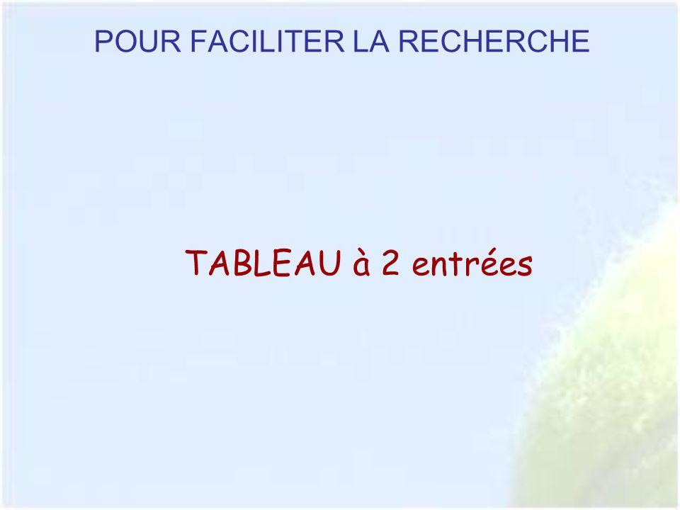 POUR FACILITER LA RECHERCHE TABLEAU à 2 entrées