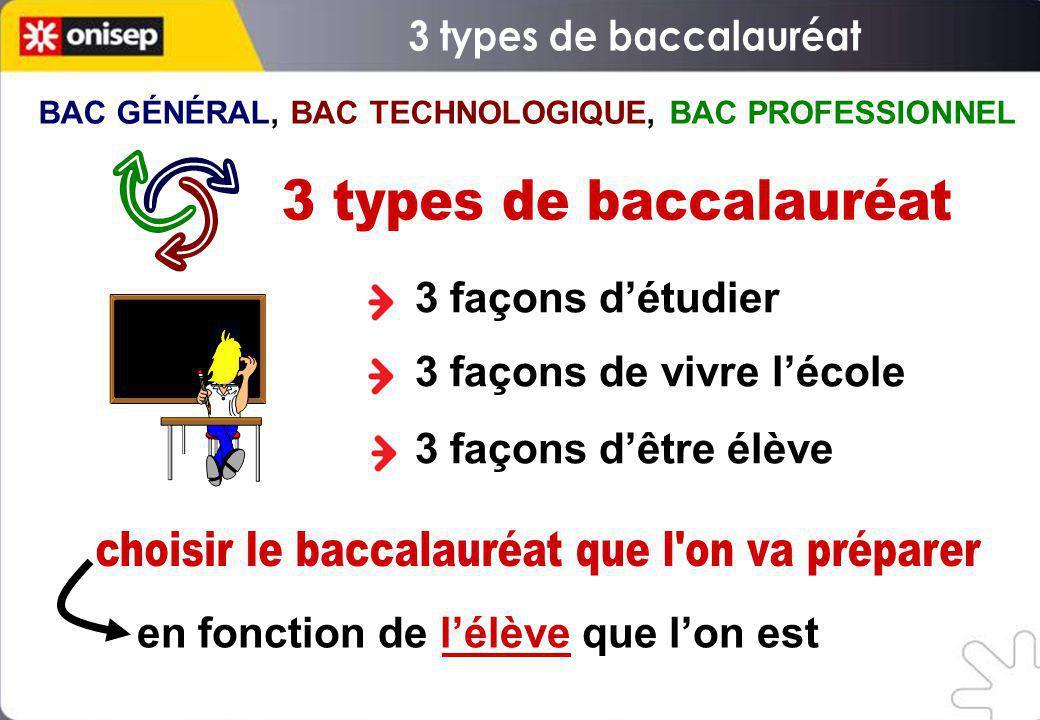 BAC GÉNÉRAL, BAC TECHNOLOGIQUE, BAC PROFESSIONNEL 3 façons détudier 3 façons de vivre lécole 3 façons dêtre élève en fonction de lélève que lon est