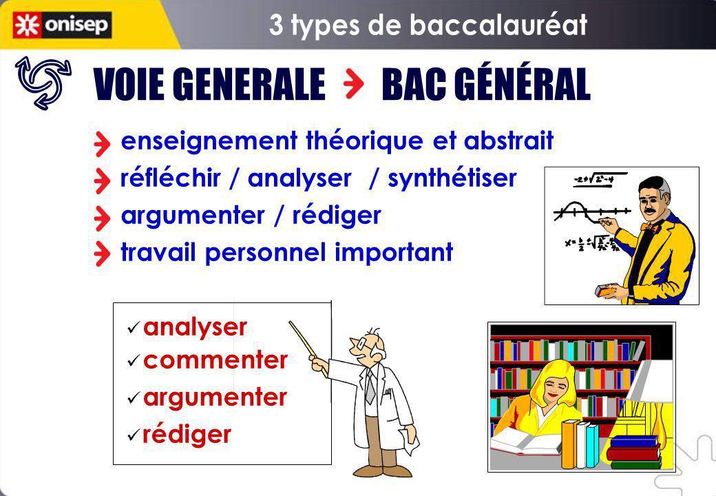 enseignement théorique et abstrait réfléchir / analyser / synthétiser argumenter / rédiger travail personnel important VOIE GENERALE BAC GÉNÉRAL analy