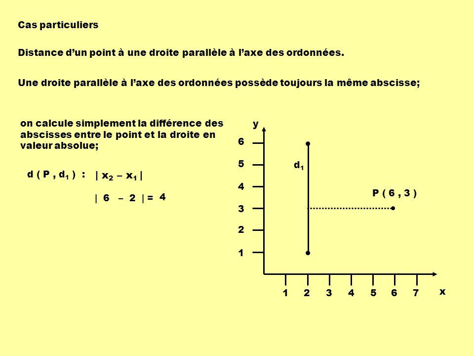 Distance dun point à une droite parallèle à laxe des ordonnées. Une droite parallèle à laxe des ordonnées possède toujours la même abscisse; | x 2 – x