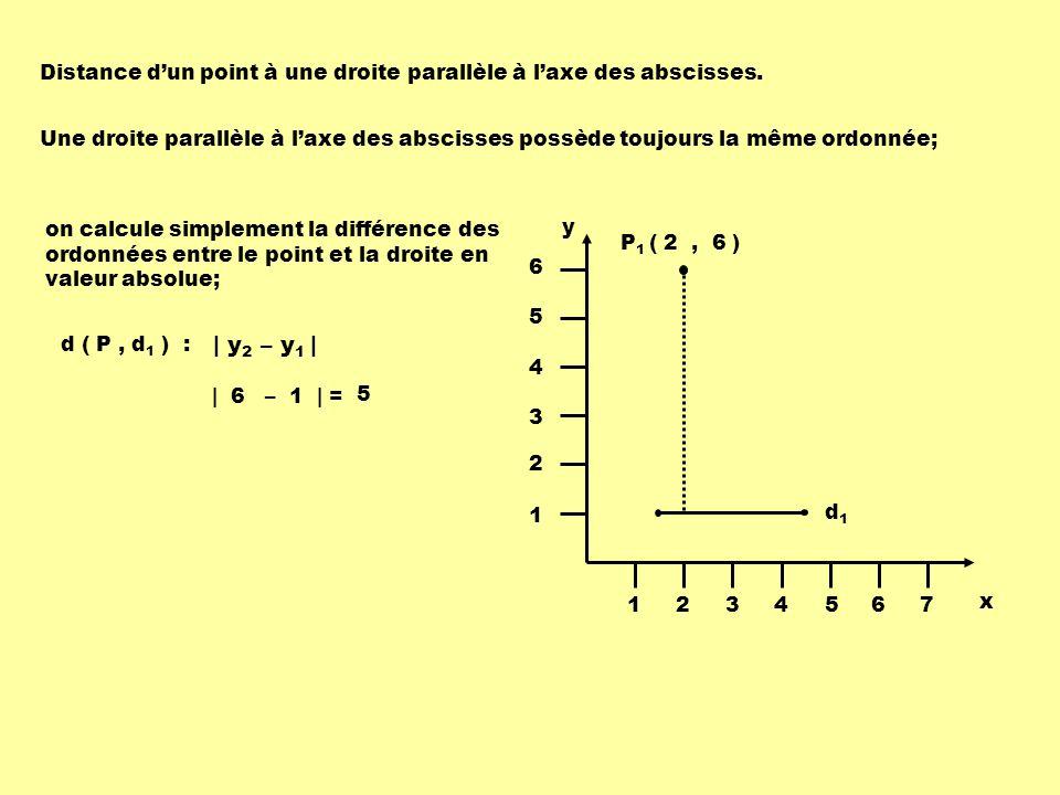 Distance dun point à une droite parallèle à laxe des abscisses. Une droite parallèle à laxe des abscisses possède toujours la même ordonnée; | y 2 – y