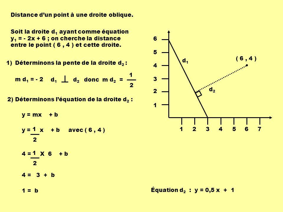 1234567 1 2 3 4 5 6 d1d1 d2d2 ( 6, 4 ) 3)Déterminons les coordonnées du point dintersection des droites d 1 et d 2 : En utilisant la méthode de comparaison : y = - 2x + 6y = 0,5 x + 1 -2 x + 6 = 0,5x + 1 5 = 2,5x 2 = x y = 0,5 x + 1 y = 0,5 X 2 + 1 = 2 Coordonnées du point dintersection ( 2, 2 )