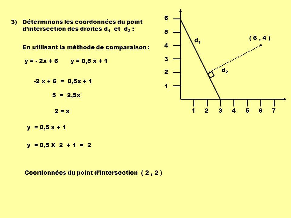 1234567 1 2 3 4 5 6 d1d1 d2d2 ( 6, 4 ) 4)Calculons la distance entre le point dintersection des deux droites et le point ( 6, 4 ) : P1P1 P2P2 ( x1x1 x2x2 - ) 2 ( y1y1 y2y2 - ) 2 + d (P 1, P 2 ) = P 1 ( 2, 2 ) P 2 ( 6, 4 ) ( 2 6 - ) 2 ( 2 4 - ) 2 + d (P 1, P 2 ) = 4 2 2 2 + 20 4,472 Distance du point P 2 à la droite d 1 4,472