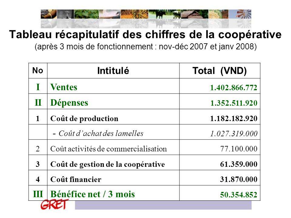 Tableau récapitulatif des chiffres de la coopérative (après 3 mois de fonctionnement : nov-déc 2007 et janv 2008) No IntituléTotal (VND) IVentes 1.402