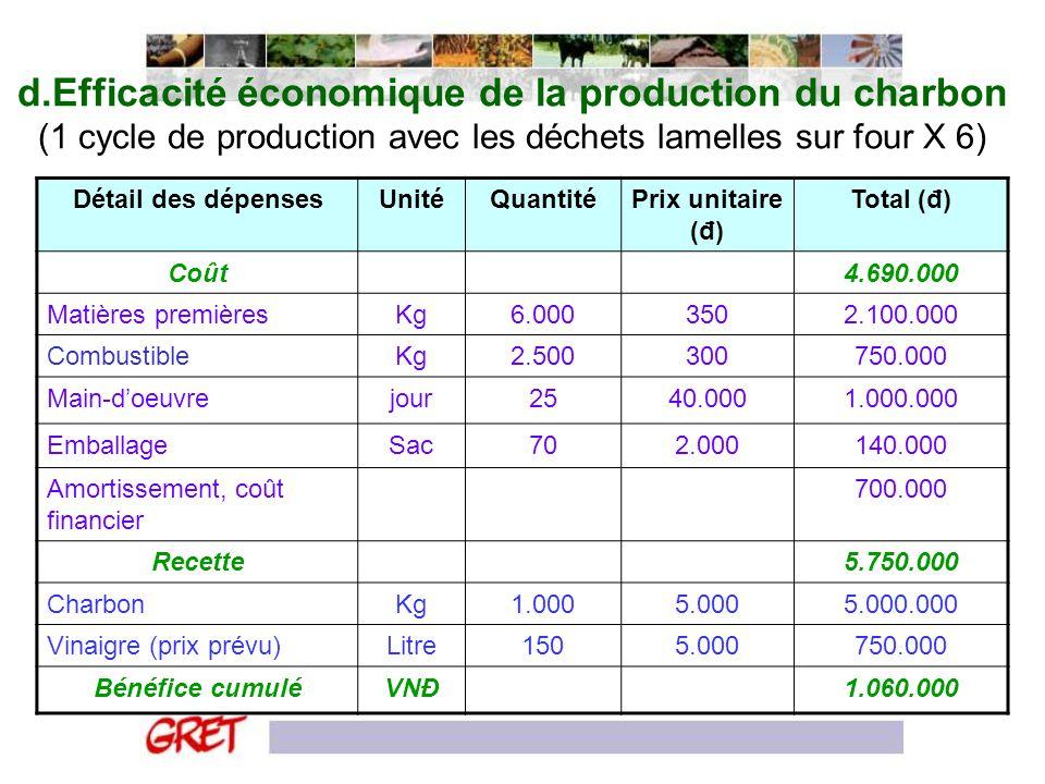 d.Efficacité économique de la production du charbon (1 cycle de production avec les déchets lamelles sur four X 6) Détail des dépensesUnitéQuantitéPri