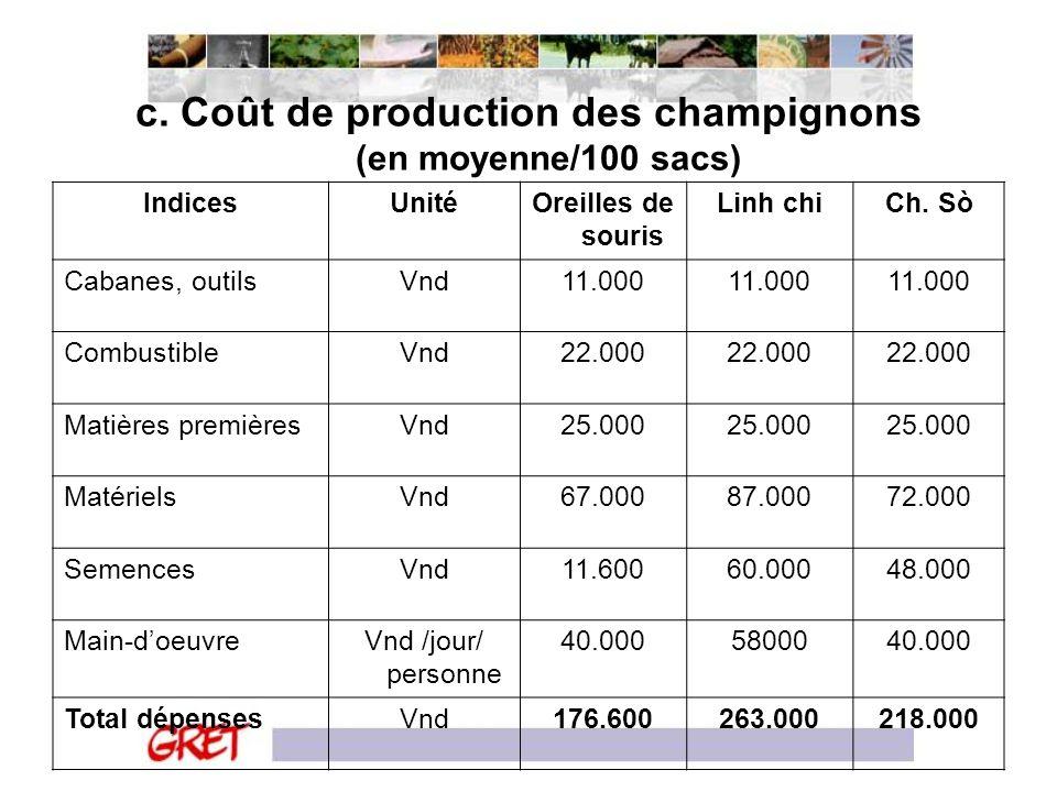 c. Coût de production des champignons (en moyenne/100 sacs) IndicesUnitéOreilles de souris Linh chiCh. Sò Cabanes, outilsVnd11.000 CombustibleVnd22.00
