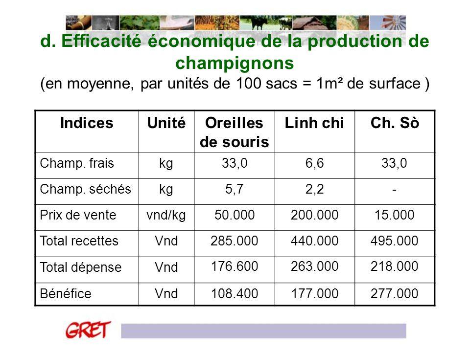 d. Efficacité économique de la production de champignons (en moyenne, par unités de 100 sacs = 1m² de surface ) IndicesUnitéOreilles de souris Linh ch