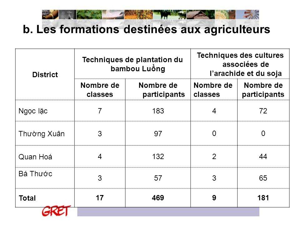b. Les formations destinées aux agriculteurs District Techniques de plantation du bambou Lung Techniques des cultures associées de larachide et du soj