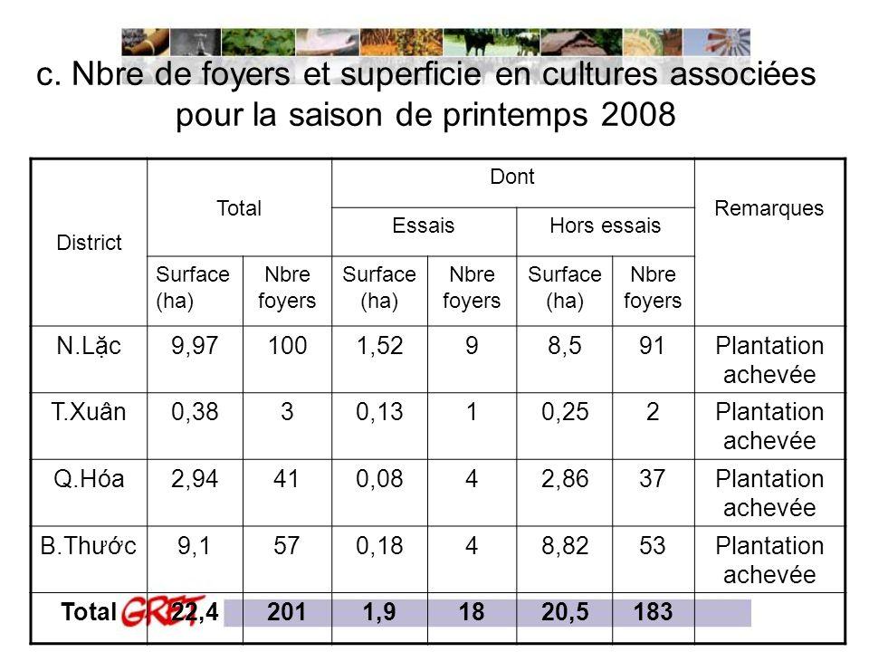 c. Nbre de foyers et superficie en cultures associées pour la saison de printemps 2008 District Total Dont Remarques EssaisHors essais Surface (ha) Nb