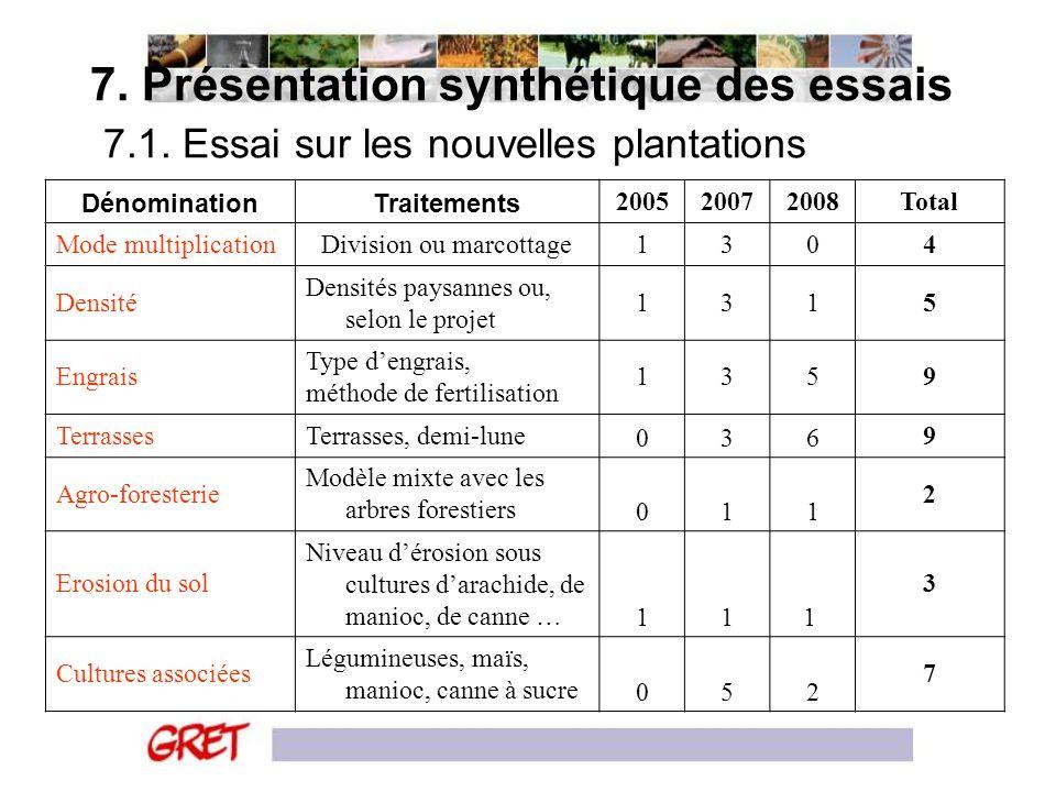7. Présentation synthétique des essais 7.1. Essai sur les nouvelles plantations DénominationTraitements 200520072008Total Mode multiplicationDivision