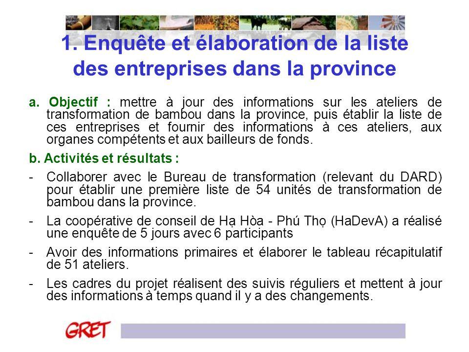 1. Enquête et élaboration de la liste des entreprises dans la province a. Objectif : mettre à jour des informations sur les ateliers de transformation