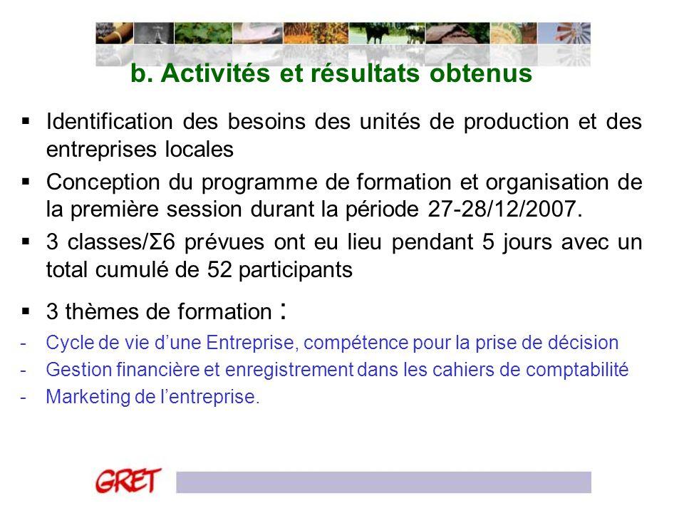 b. Activités et résultats obtenus Identification des besoins des unités de production et des entreprises locales Conception du programme de formation