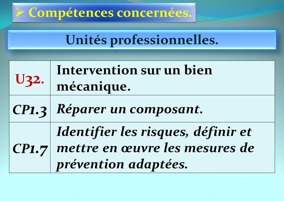 Compétences concernées. Unités professionnelles. U 32. Intervention sur un bien mécanique. CP 1.3 Réparer un composant. CP 1.7 Identifier les risques,