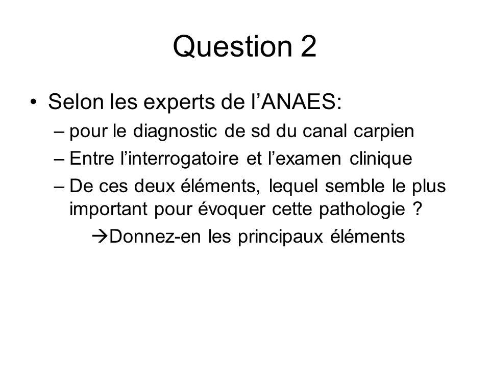 Question 2 Selon les experts de lANAES: –pour le diagnostic de sd du canal carpien –Entre linterrogatoire et lexamen clinique –De ces deux éléments, lequel semble le plus important pour évoquer cette pathologie .