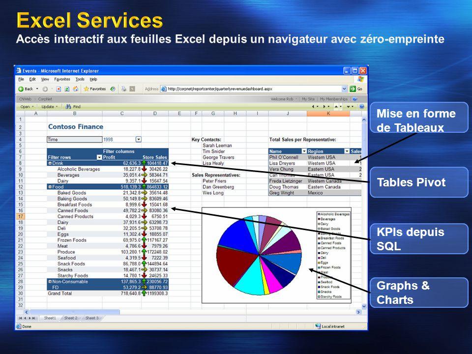 Mise en forme de Tableaux Tables Pivot KPIs depuis SQL Graphs & Charts