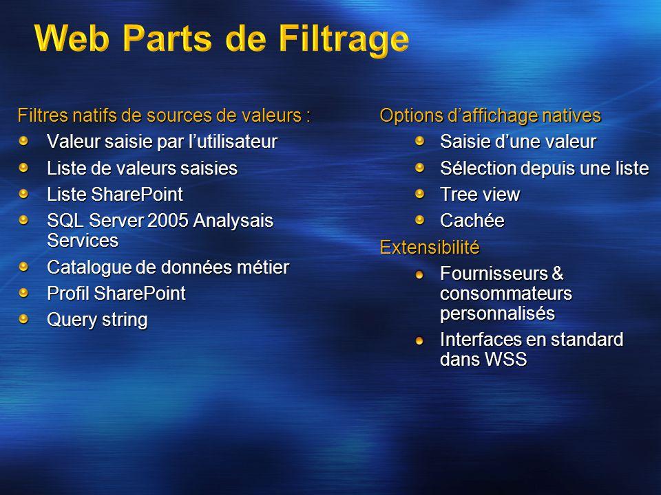 Filtres natifs de sources de valeurs : Valeur saisie par lutilisateur Liste de valeurs saisies Liste SharePoint SQL Server 2005 Analysais Services Cat