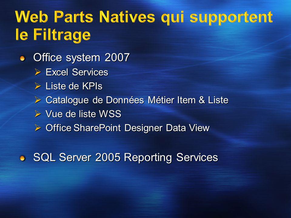 Office system 2007 Excel Services Excel Services Liste de KPIs Liste de KPIs Catalogue de Données Métier Item & Liste Catalogue de Données Métier Item