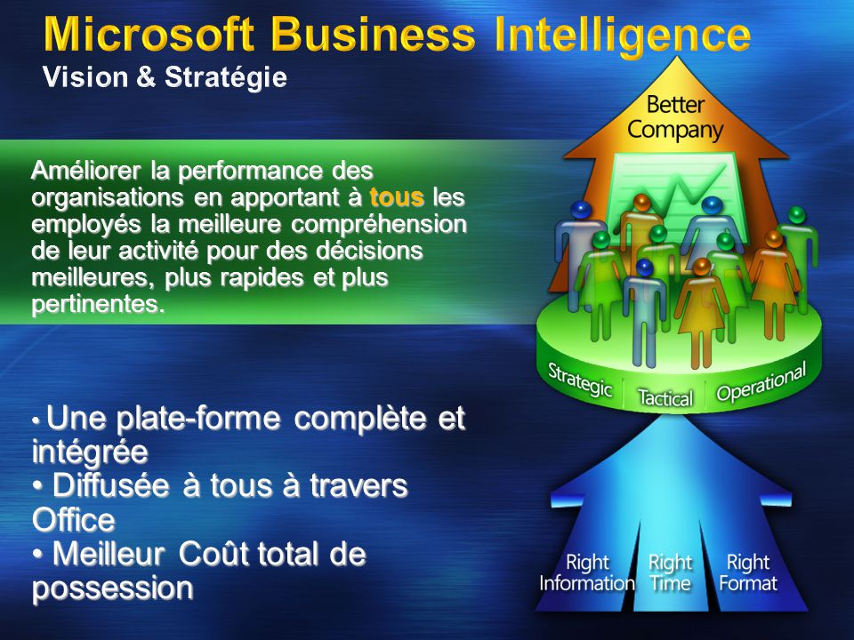 SQL 2005 Relational Database Management System Plateforme BI SSRS SSISSSAS PerformancePoint (Microsoft Business Scorecard Manager, Proclarity) Applications Analytiques Microsoft Office SharePoint Server 2007 User Analysis (Excel) Outils pour Utilisateur Final