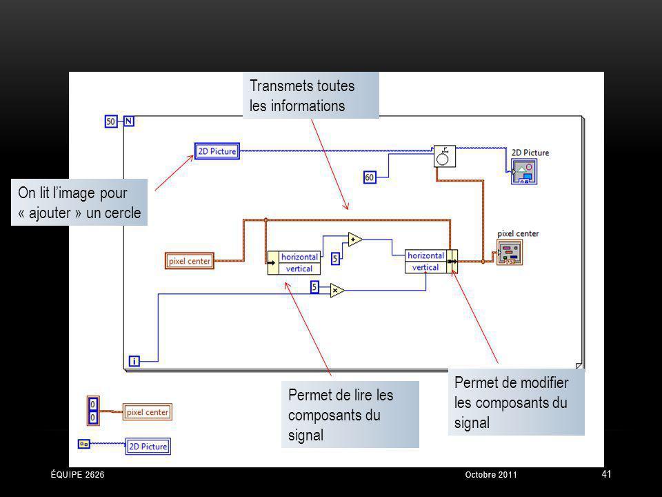 Permet de lire les composants du signal Permet de modifier les composants du signal Transmets toutes les informations On lit limage pour « ajouter » u