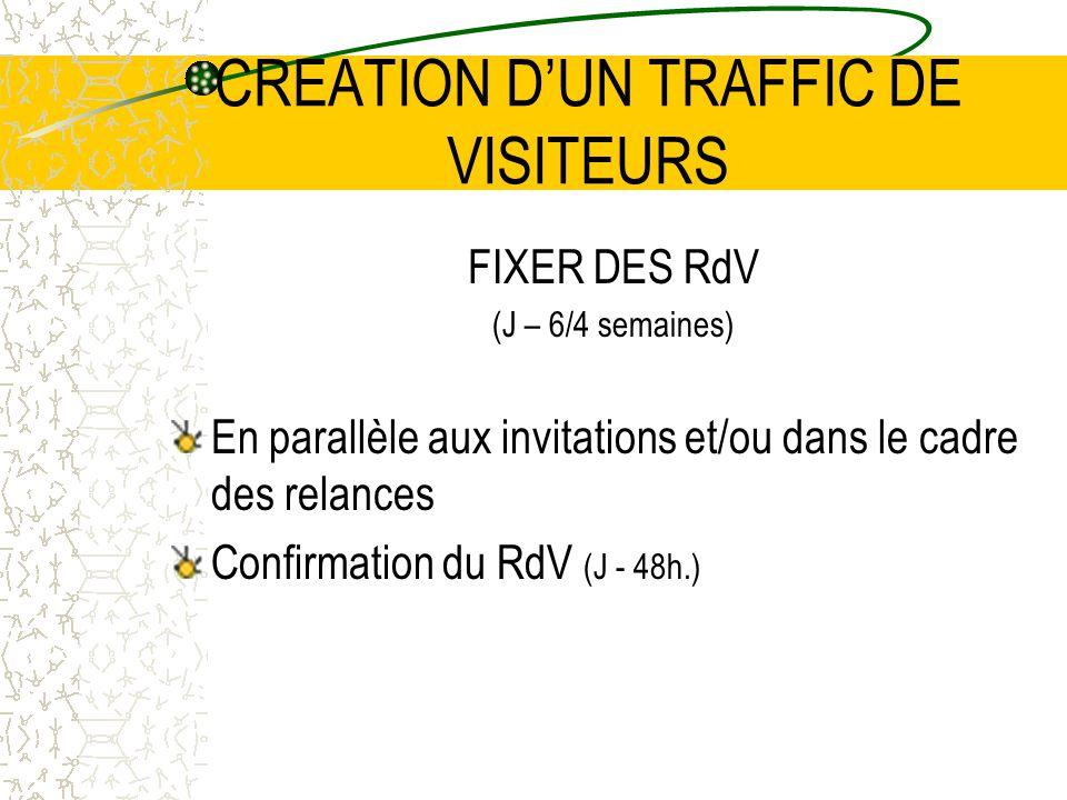 CREATION DUN TRAFFIC DE VISITEURS FIXER DES RdV (J – 6/4 semaines) En parallèle aux invitations et/ou dans le cadre des relances Confirmation du RdV (J - 48h.)