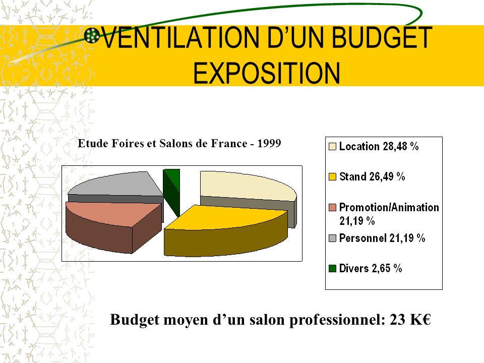VENTILATION DUN BUDGET EXPOSITION Etude Foires et Salons de France - 1999 Budget moyen dun salon professionnel: 23 K