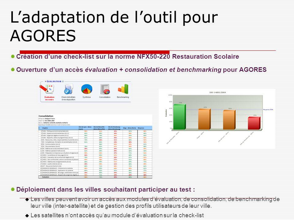 Ladaptation de loutil pour AGORES Création dune check-list sur la norme NFX50-220 Restauration Scolaire Ouverture dun accès évaluation + consolidation