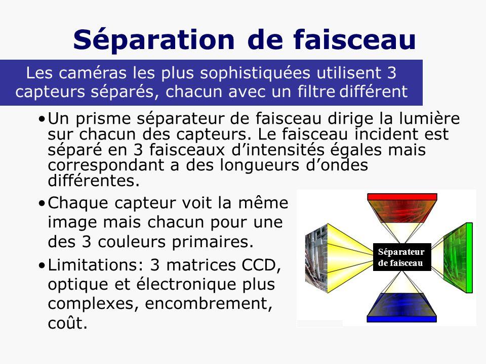 Séparation de faisceau Un prisme séparateur de faisceau dirige la lumière sur chacun des capteurs. Le faisceau incident est séparé en 3 faisceaux dint