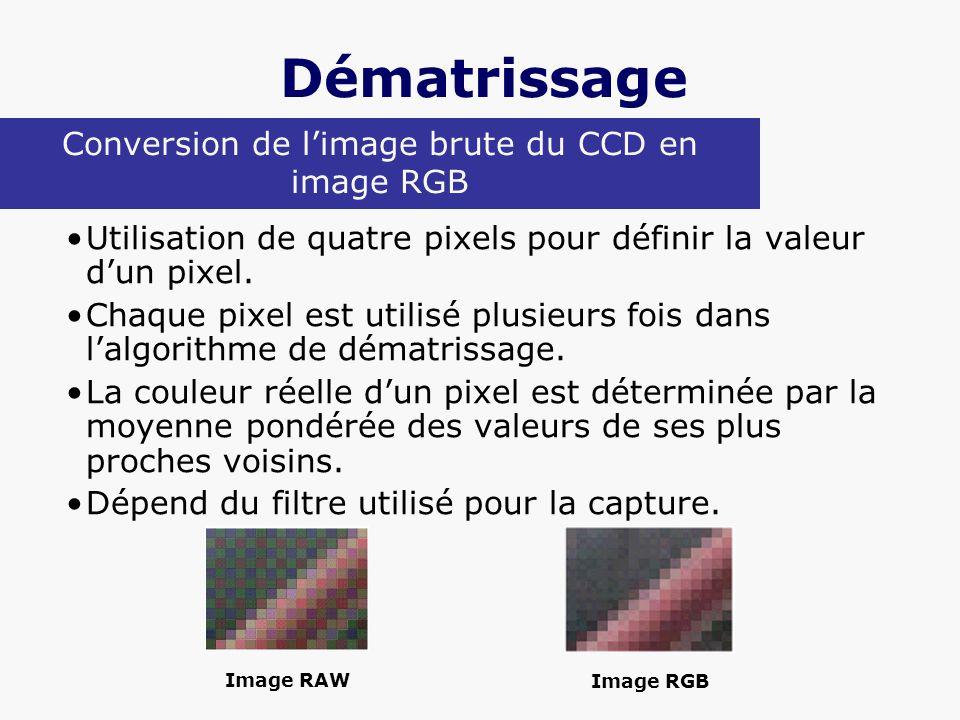 Dématrissage Utilisation de quatre pixels pour définir la valeur dun pixel. Chaque pixel est utilisé plusieurs fois dans lalgorithme de dématrissage.