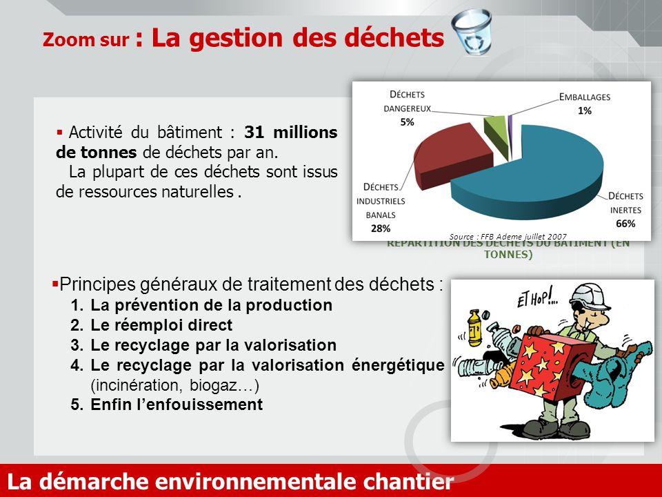 Zoom sur : La gestion des déchets La démarche environnementale chantier Activité du bâtiment : 31 millions de tonnes de déchets par an. La plupart de