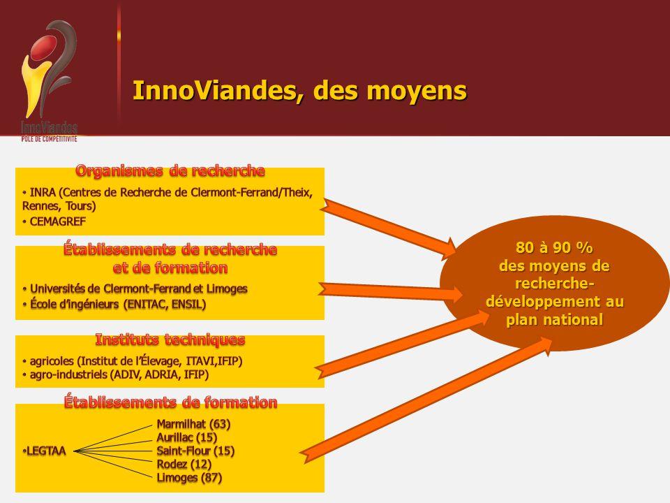 InnoViandes, des moyens 80 à 90 % des moyens de recherche- développement au plan national