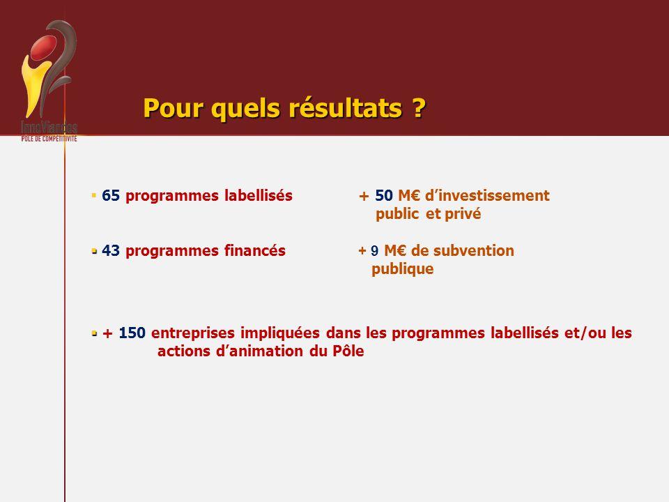 Pour quels résultats ? 65 programmes labellisés + 50 M dinvestissement public et privé 43 programmes financés + 9 M de subvention publique + 150 entre