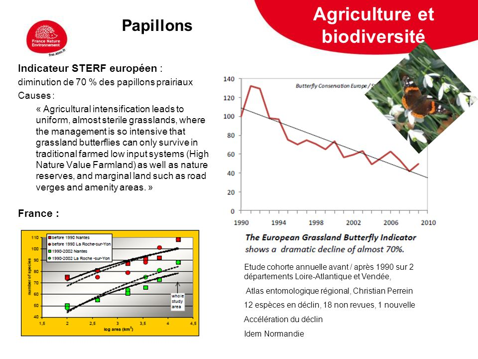 5 février 2009 Indicateur STERF européen : diminution de 70 % des papillons prairiaux Causes : « Agricultural intensification leads to uniform, almost sterile grasslands, where the management is so intensive that grassland butterflies can only survive in traditional farmed low input systems (High Nature Value Farmland) as well as nature reserves, and marginal land such as road verges and amenity areas.