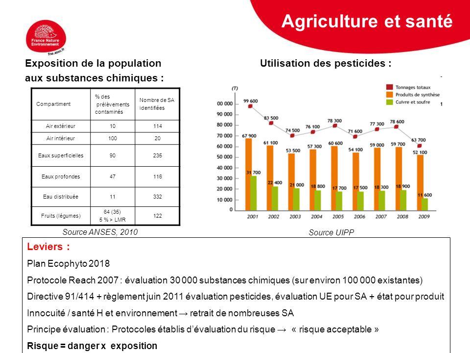 5 février 2009 Exposition de la population Utilisation des pesticides : aux substances chimiques : Compartiment % des prélèvements contaminés Nombre d