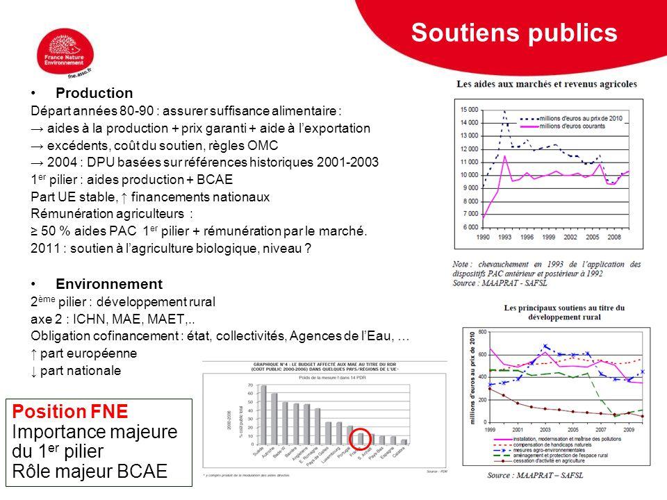 5 février 2009 Soutiens publics Production Départ années 80-90 : assurer suffisance alimentaire : aides à la production + prix garanti + aide à lexpor