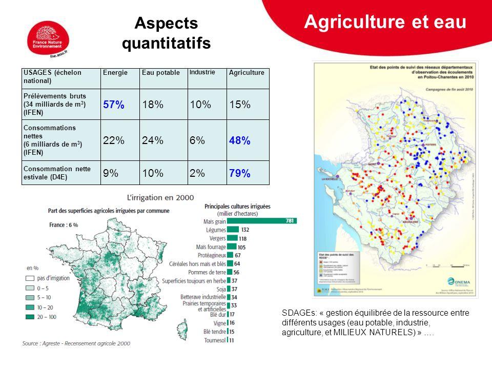 5 février 2009 Agriculture et eau USAGES (échelon national) EnergieEau potable Industrie Agriculture Prélèvements bruts (34 milliards de m 3 ) (IFEN)