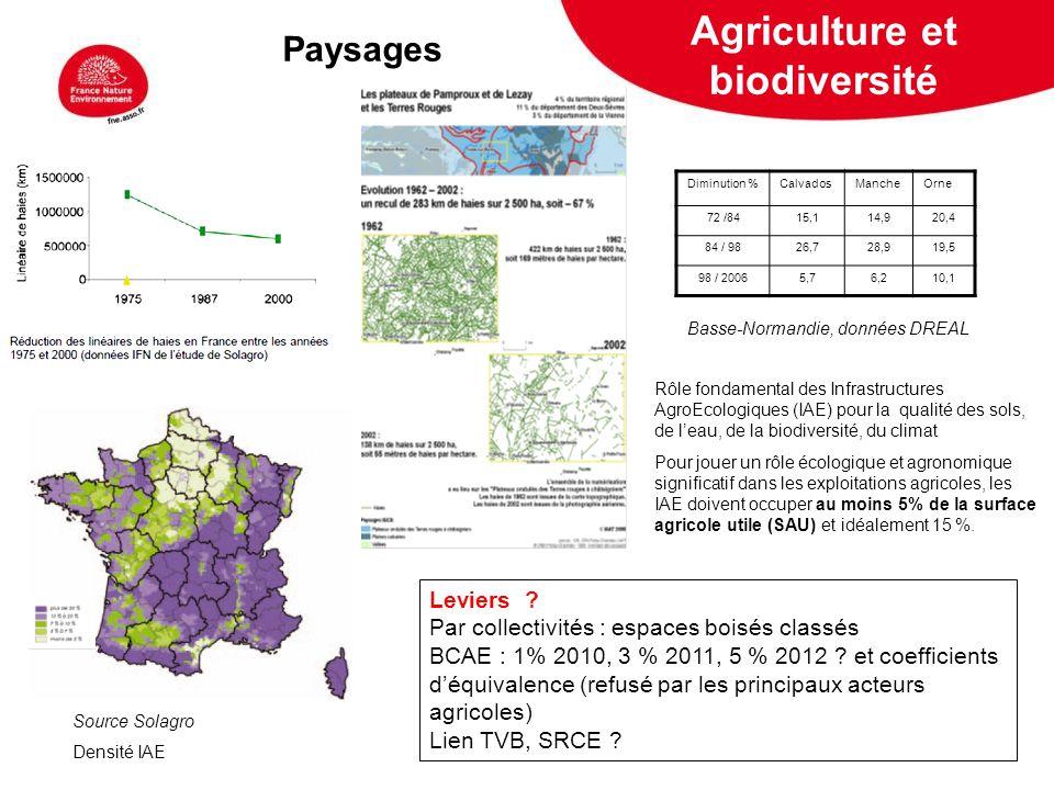 5 février 2009 Agriculture et biodiversité Paysages Source Solagro Densité IAE Rôle fondamental des Infrastructures AgroEcologiques (IAE) pour la qual