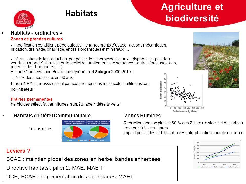 5 février 2009 Source : Baromètre de la Nature 2010, Terre Sauvage France 8ème rang mondial / nombre despèces menacées Listes rouges des espèces menacées en France métropolitaine (en % despèces) Espèces Agriculture et biodiversité