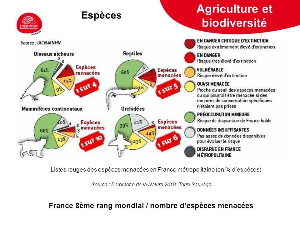 5 février 2009 Source : Baromètre de la Nature 2010, Terre Sauvage France 8ème rang mondial / nombre despèces menacées Listes rouges des espèces menac