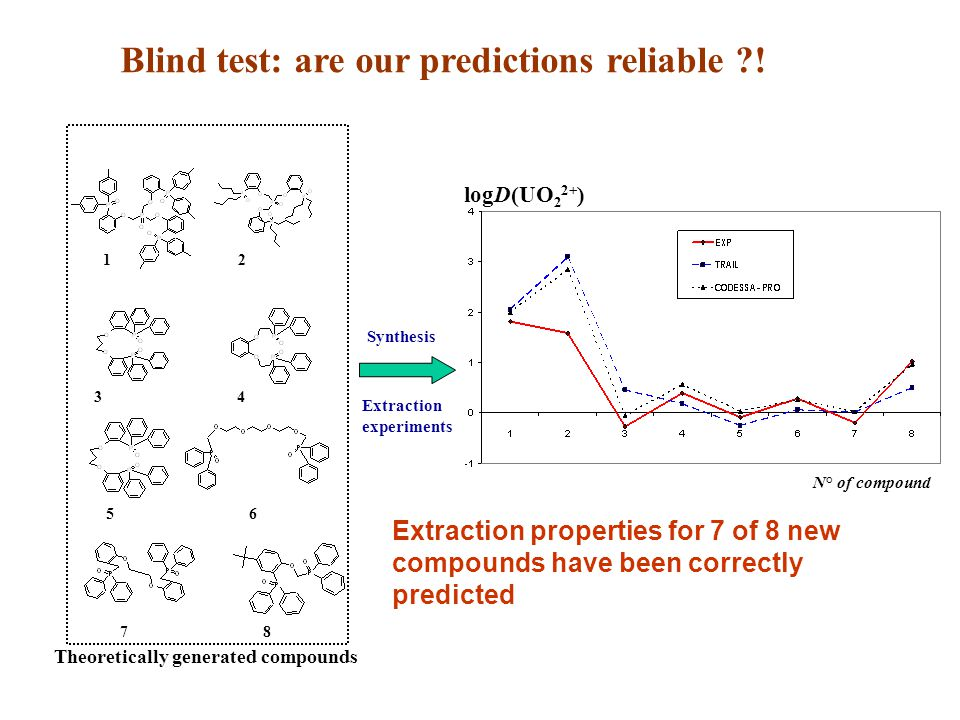 Blind test: are our predictions reliable ?! logD(UO 2 2+ ) N° of compound Extraction properties for 7 of 8 new compounds have been correctly predicted
