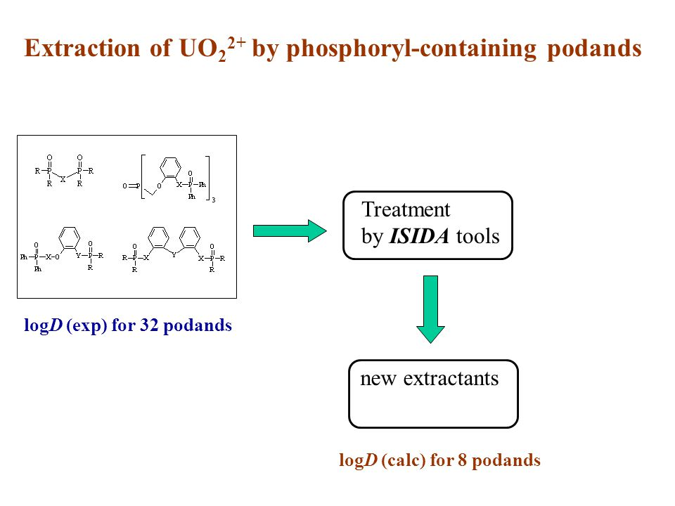 Extraction of UO 2 2+ by phosphoryl-containing podands logD (exp) for 32 podands Treatment by ISIDA tools new extractants logD (calc) for 8 podands