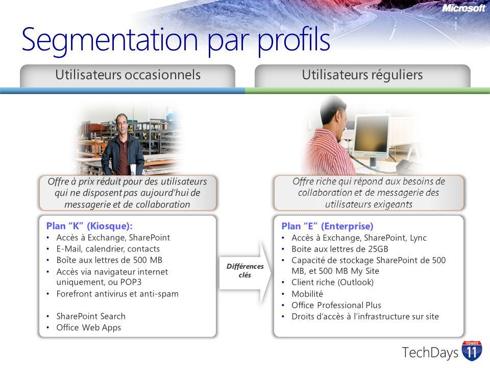 Segmentation par profils Offre riche qui répond aux besoins de collaboration et de messagerie des utilisateurs exigeants