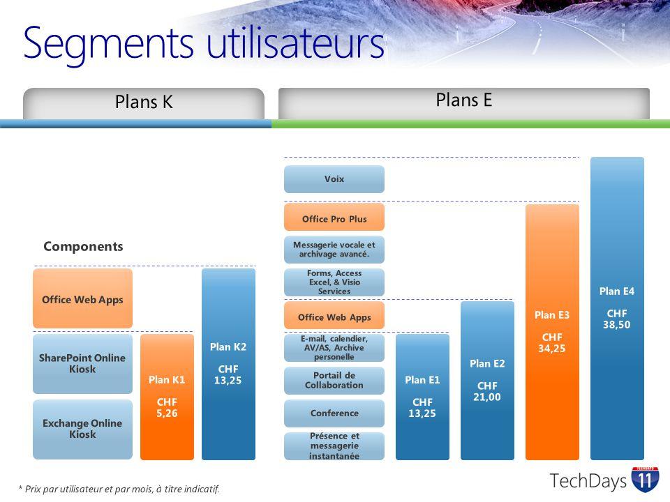 Segments utilisateurs Plan K1 CHF 5,26 Plan K2 CHF 13,25 Plan E1 CHF 13,25 Plan E2 CHF 21,00 Plan E3 CHF 34,25 Plan E4 CHF 38,50