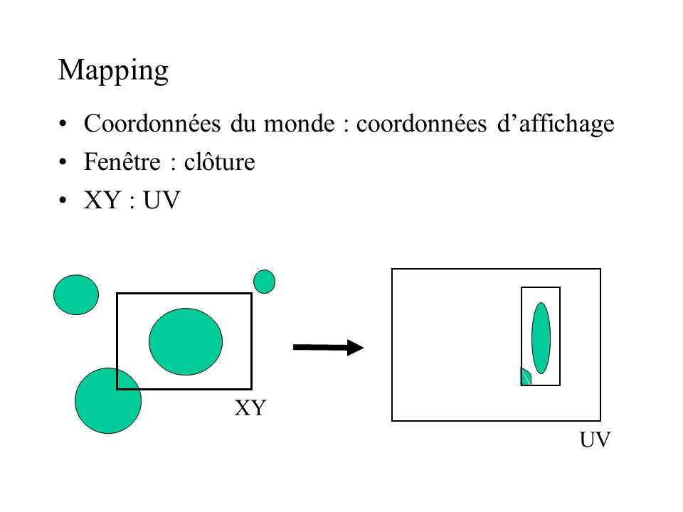Mapping Coordonnées du monde : coordonnées daffichage Fenêtre : clôture XY : UV XY UV