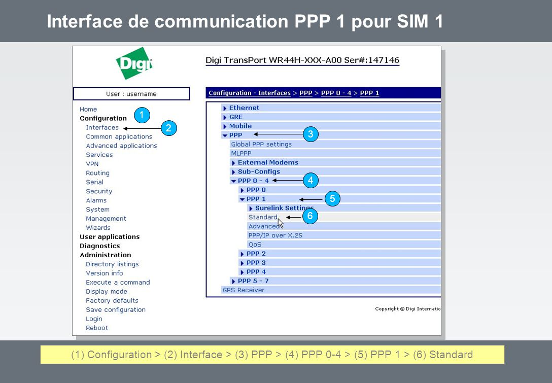 Interface de communication PPP 1 pour SIM 1 1 2 3 4 5 6 (1) Configuration > (2) Interface > (3) PPP > (4) PPP 0-4 > (5) PPP 1 > (6) Standard
