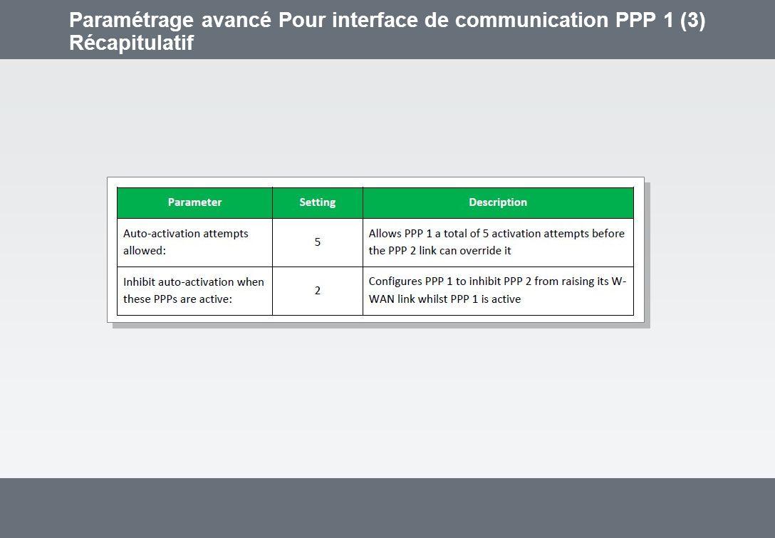 Paramétrage avancé Pour interface de communication PPP 1 (3) Récapitulatif