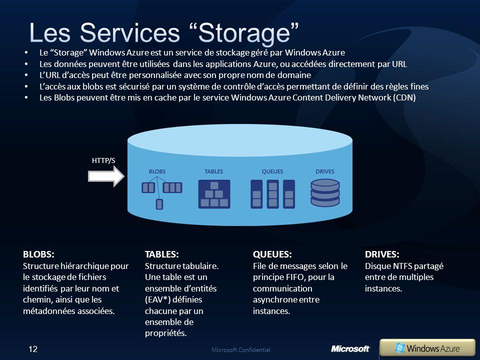 12 Microsoft Confidential BLOBS: Structure hiérarchique pour le stockage de fichiers identifiés par leur nom et chemin, ainsi que les métadonnées associées.