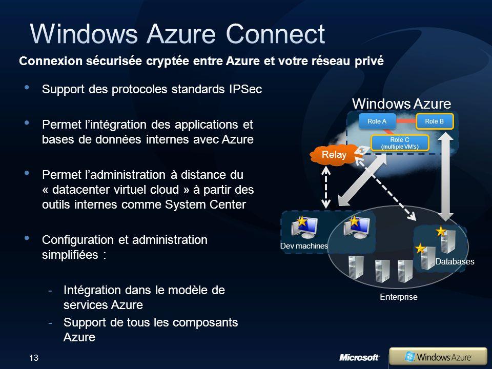 13 Support des protocoles standards IPSec Permet lintégration des applications et bases de données internes avec Azure Permet ladministration à distance du « datacenter virtuel cloud » à partir des outils internes comme System Center Configuration et administration simplifiées : Intégration dans le modèle de services Azure Support de tous les composants Azure Connexion sécurisée cryptée entre Azure et votre réseau privé Enterprise Windows Azure Databases Dev machines Relay Role B Role A Role C (multiple VMs) Role C (multiple VMs)