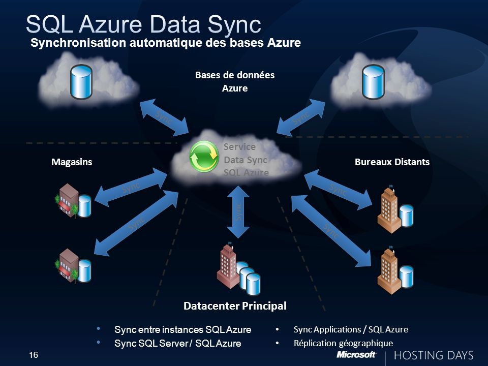 16 Datacenter Principal Sync Bureaux Distants Service Data Sync SQL Azure Magasins Sync Bases de données Azure Sync Sync entre instances SQL Azure Sync SQL Server / SQL Azure Sync Applications / SQL Azure Réplication géographique Synchronisation automatique des bases Azure