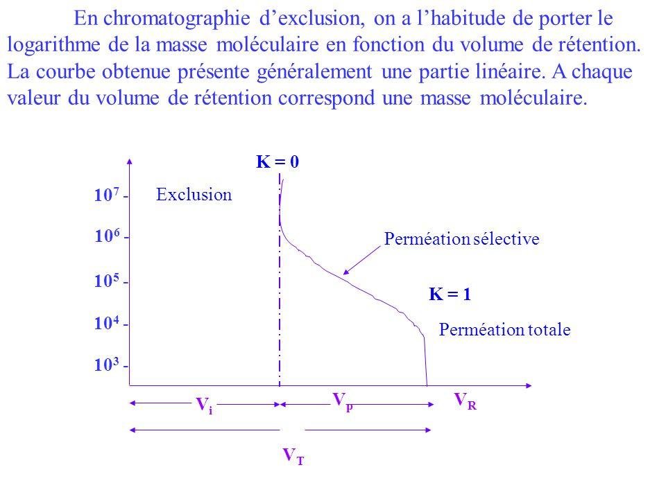 En chromatographie dexclusion, on a lhabitude de porter le logarithme de la masse moléculaire en fonction du volume de rétention. La courbe obtenue pr